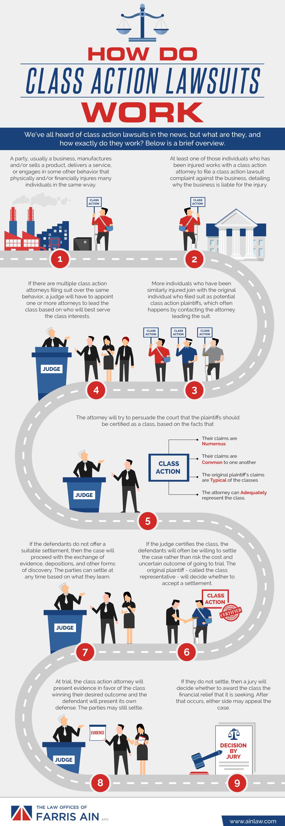 an infographic illustrating how class action lawsuits work